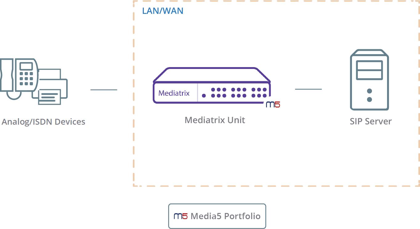 Basic SIP Gateway Registration - Latest DGW - Media5 Corporation