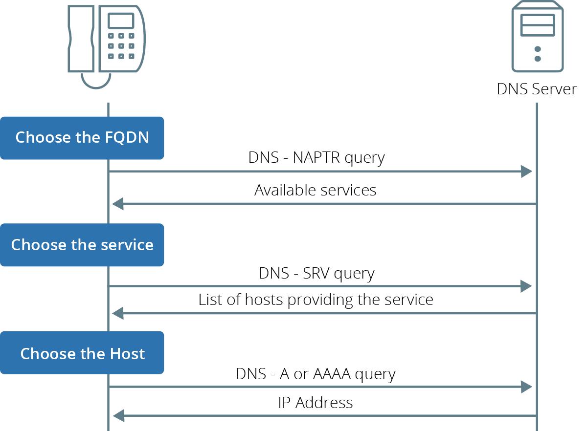 DNS SRV Usage - Latest DGW - Media5 Corporation